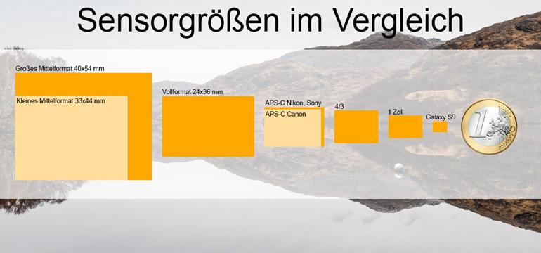 Beste Reisekamera: Auflistung über Sensorgrößen in einer Tabelle.